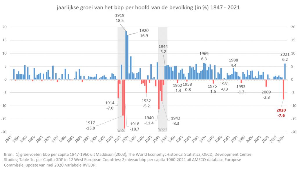 groei-bbp-per-capita-1847-2021