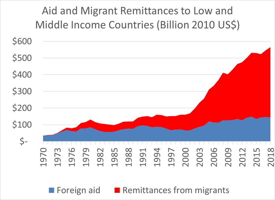 aid vs remittances