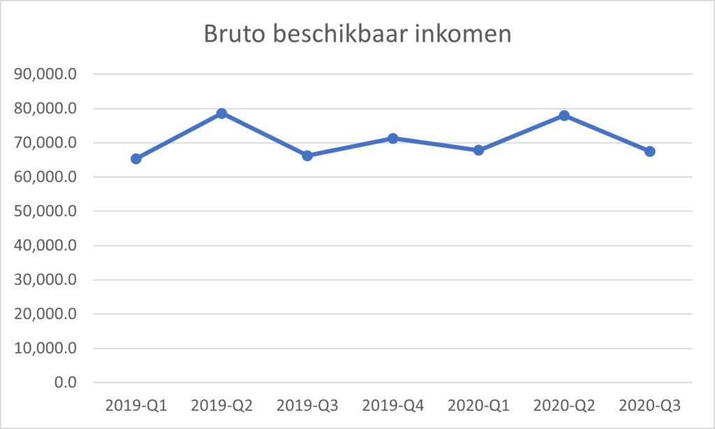 beschikbaar inkomen 2019-2020