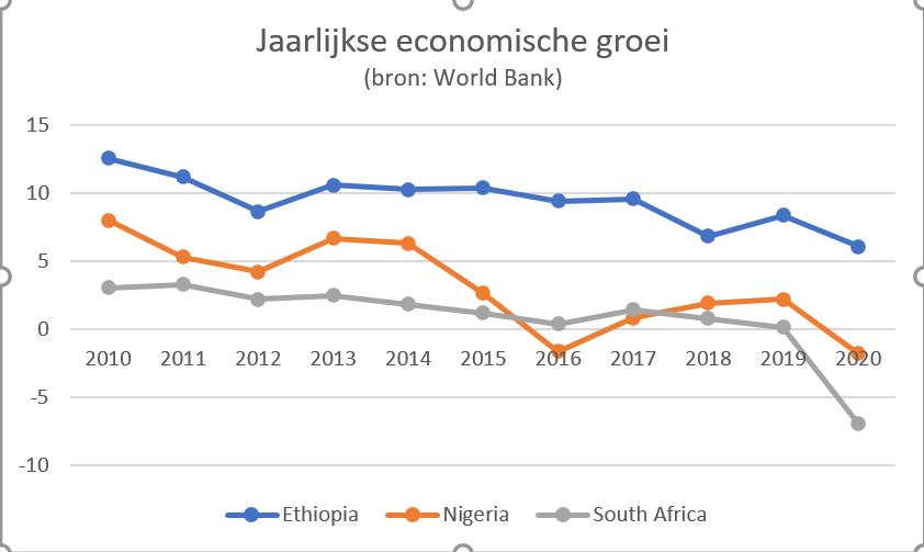 ethiopie-nigeria-groei