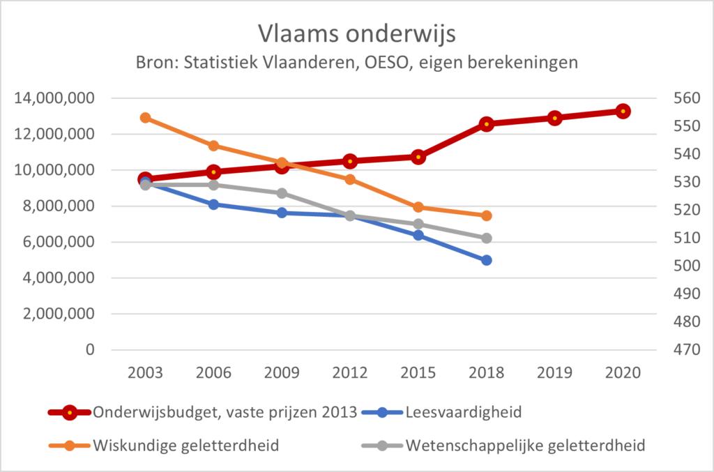 Onderwijs Vlaanderen begroting vs PISA